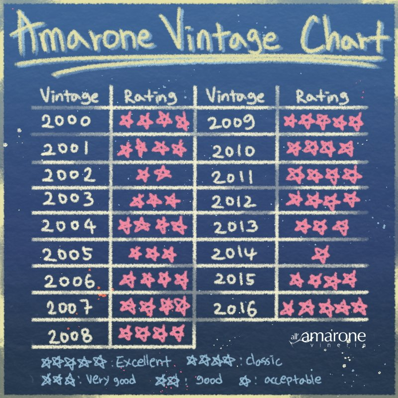 Amarone della Valpolicella Vintage Chart - From 200 to 2016
